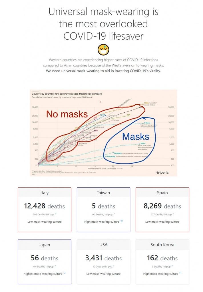 Image sourced from Masks Save Lives - https://www.maskssavelives.org/